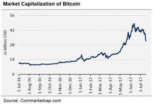 Market capitalisation of Bitcoin